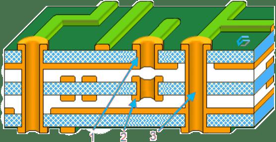 Illustrazione multistrato con diversi tipi di foratura tra i livelli